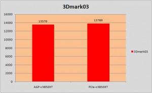 3Dmark03, pontszám, a nagyobb érték a jobb