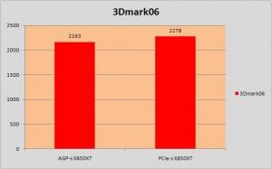 3Dmark06, pontszám, a nagyobb érték a jobb