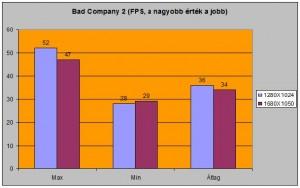 Bad Company2 alatti FPS-ek