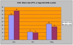 COD Black Ops alatti FPS-ek