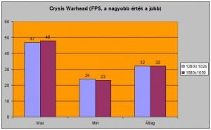 Crysis Warhead alatti FPS-ek