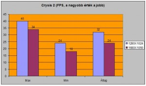 Crysis2 alatti FPS-ek