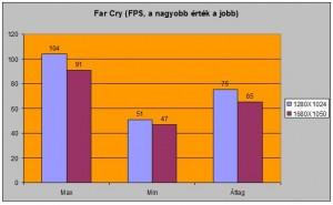 Far Cry alatti FPS-ek