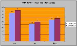 GTA4 alatti FPS-ek
