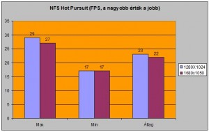 NFS Hot Pursuit alatti FPS-ek