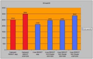 3Dmark06 a 6800-as Gefoce-kkal