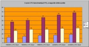 Crysis CPU teszt