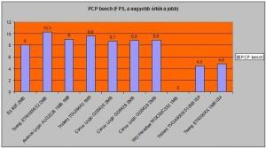PCP bench teszteredmény