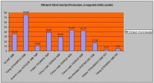 Wintach word teszt