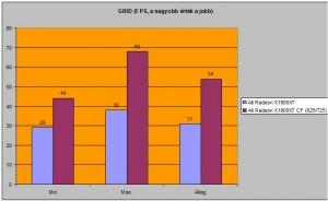 GRID FPS száma