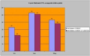 Crysis Warhead FPS száma