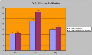 FarCry FPS száma