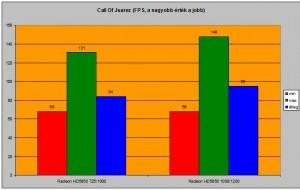 Call Of Juarez FPS számai