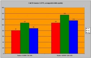 Call Of Juarez 2 FPS számai