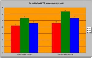 Crysis Warhead FPS számai