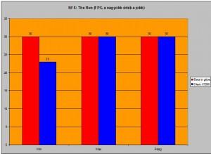 NFS: The Run alatti FPS-ek