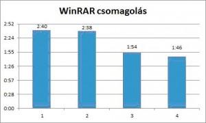 WinRAR csomagolás