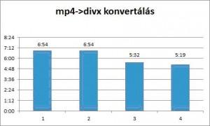 mp4-divx konvertálás