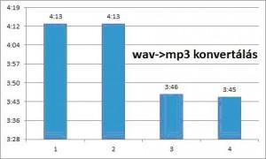 wav-ból mp3 konvertálás