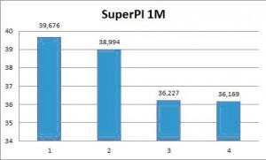 super PI 1M tesztje
