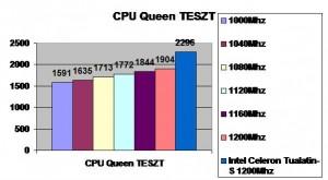 CPU Queen teszt