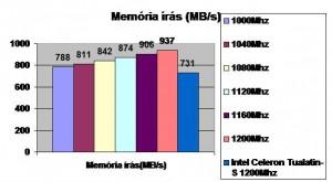 Memória írás