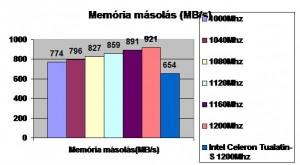 Memória másolás