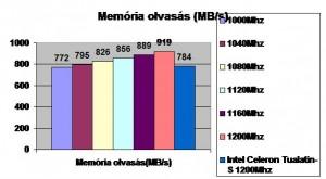 Memória olvasás