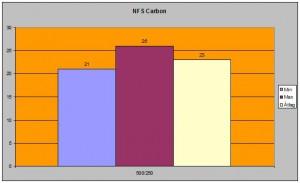 NFS Carbon 500/250-en