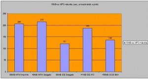 15MB-os mp3 másolás