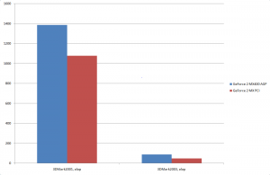 GF2, AGP vs PCI