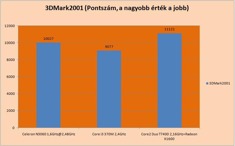 3dmark2001